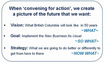 Penticton Forum - Convening for Action mind map