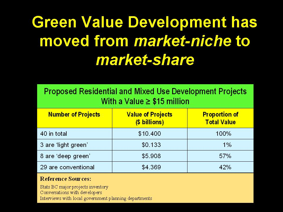 2008_REFBC_Green-Developers-Roundtable_market-share-summary_Tim-P