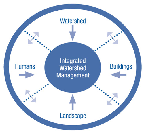 2003_Integrated-Water-Management