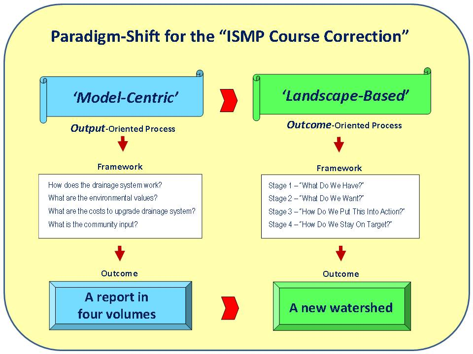 ISMP Course Correction_poster_04May11