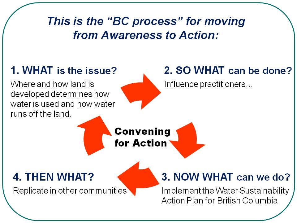 BC process