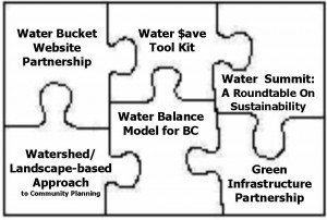 2004_Water-Sustainability-Action-Plan_jig-saw-puzzle
