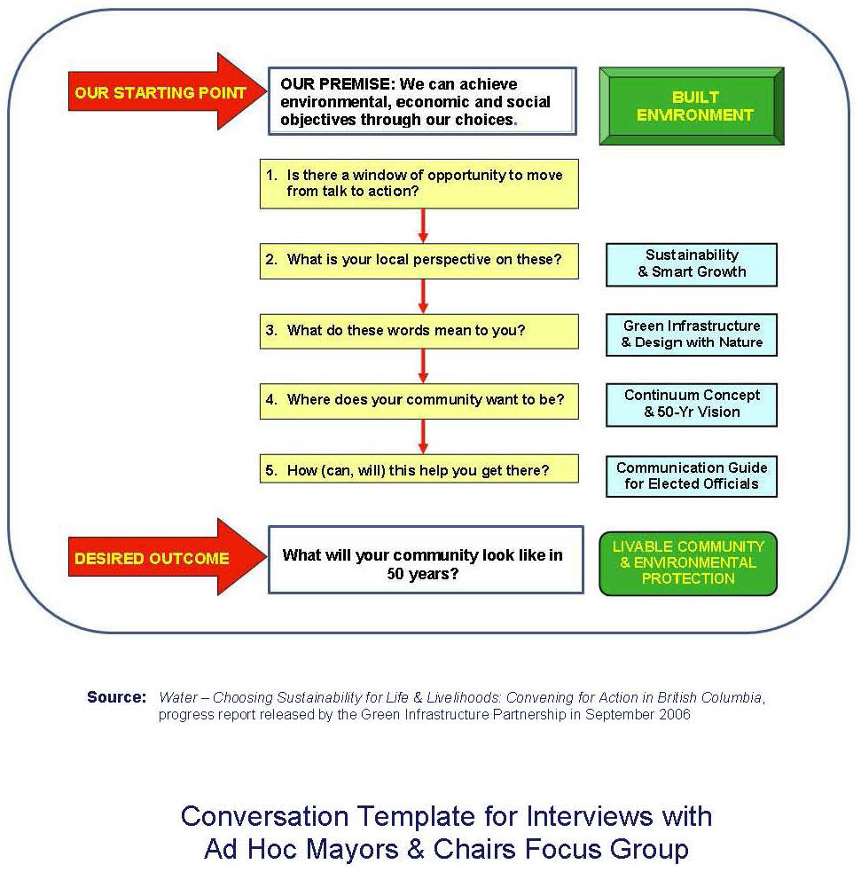 2006_GIP_Conversation Template