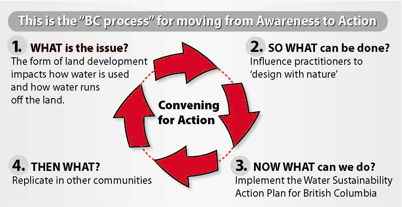 Convening-for-Action_BC process_Stormwater magazine version