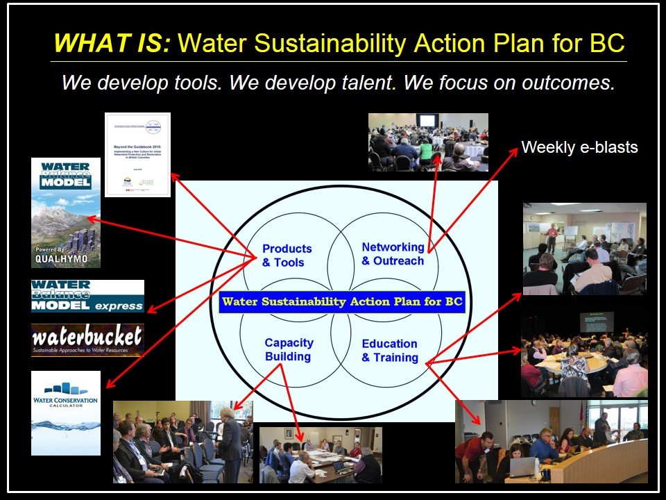 Water-Sustainability-Action-Plan_about the Venn diagram