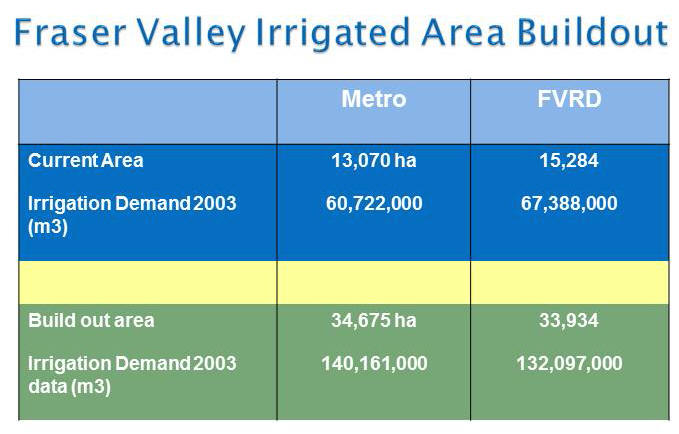 Fraser Valley irrigated areas