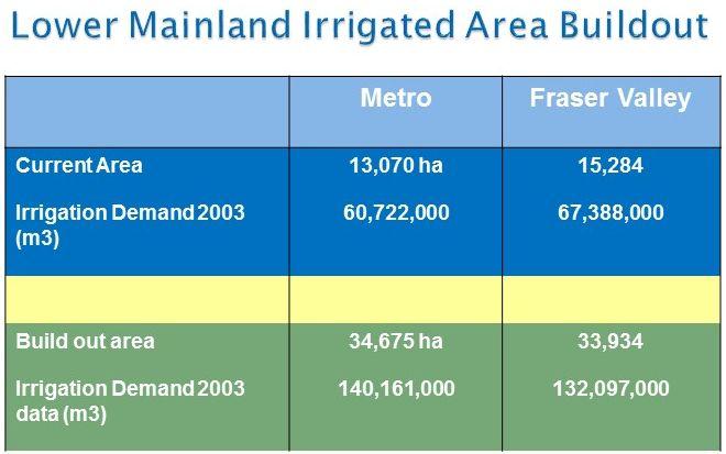 irrigated-area_2015