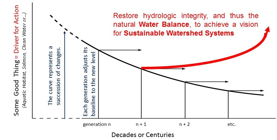 It will take several generations to re-set the Sliding Ecological Baseline