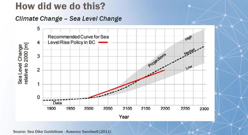 albert-leung_sea-level-change