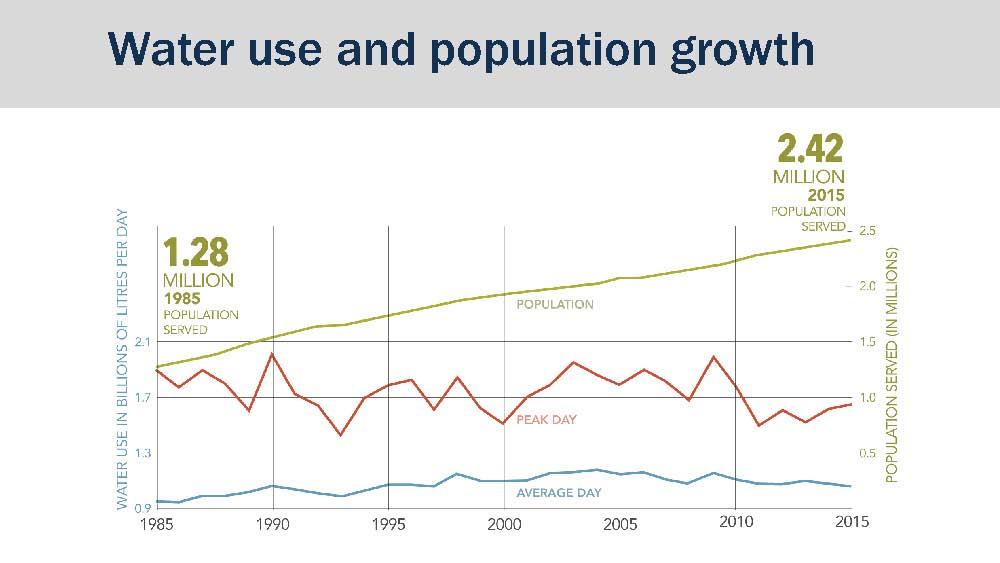 metro-van-water-supply_water-use-pop-growth