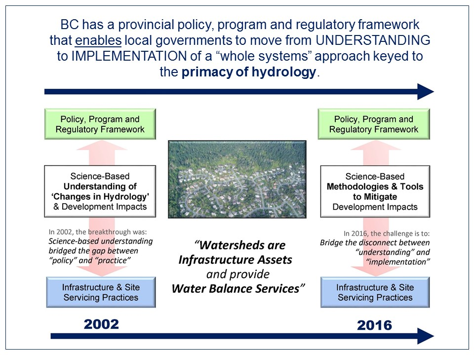 apegbc_sustainable-watershed-systems_oct2016_timeline