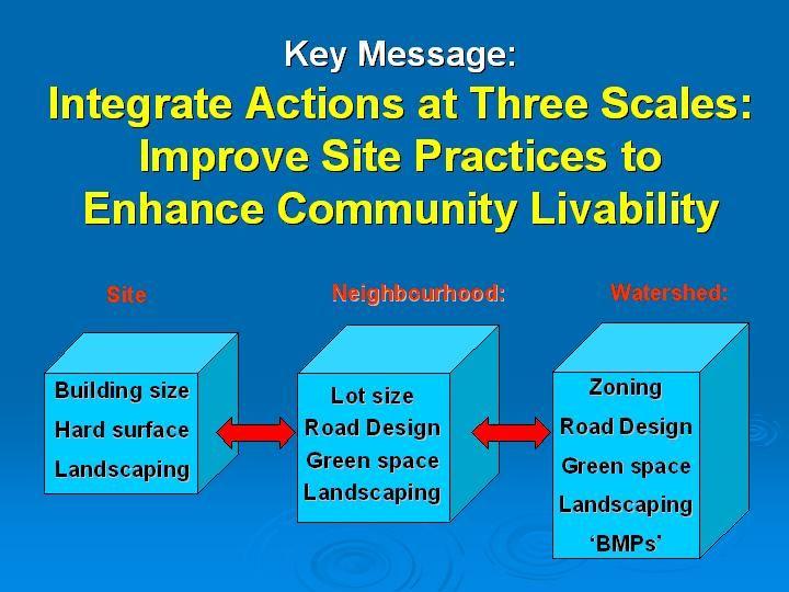 IntegrateThree Scales_2005