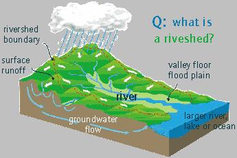 Rivershed