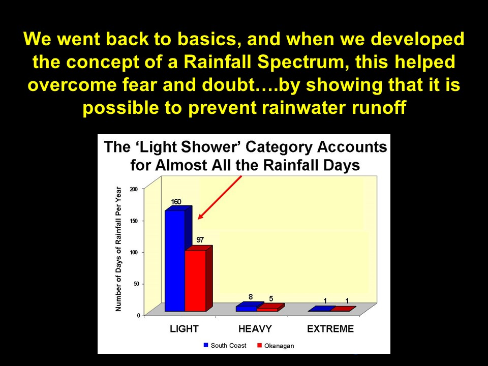udi-luncheon_mar2008_rainfall-spectrum