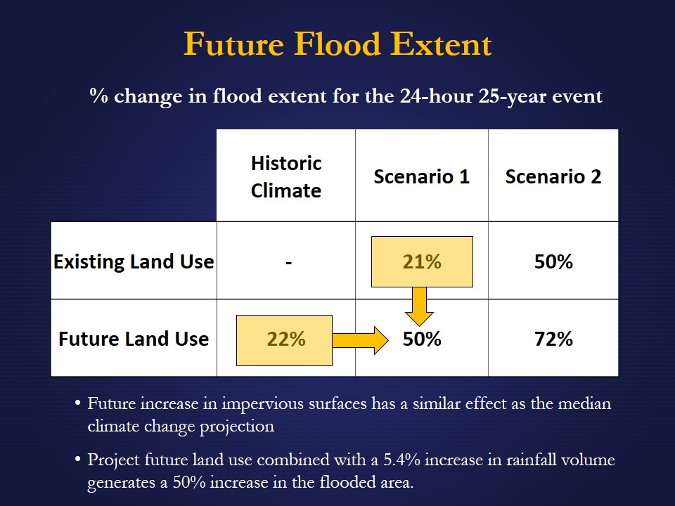 Chris-Jensen_Climate-Change_vs_Land-Use-Change_Nov-2013