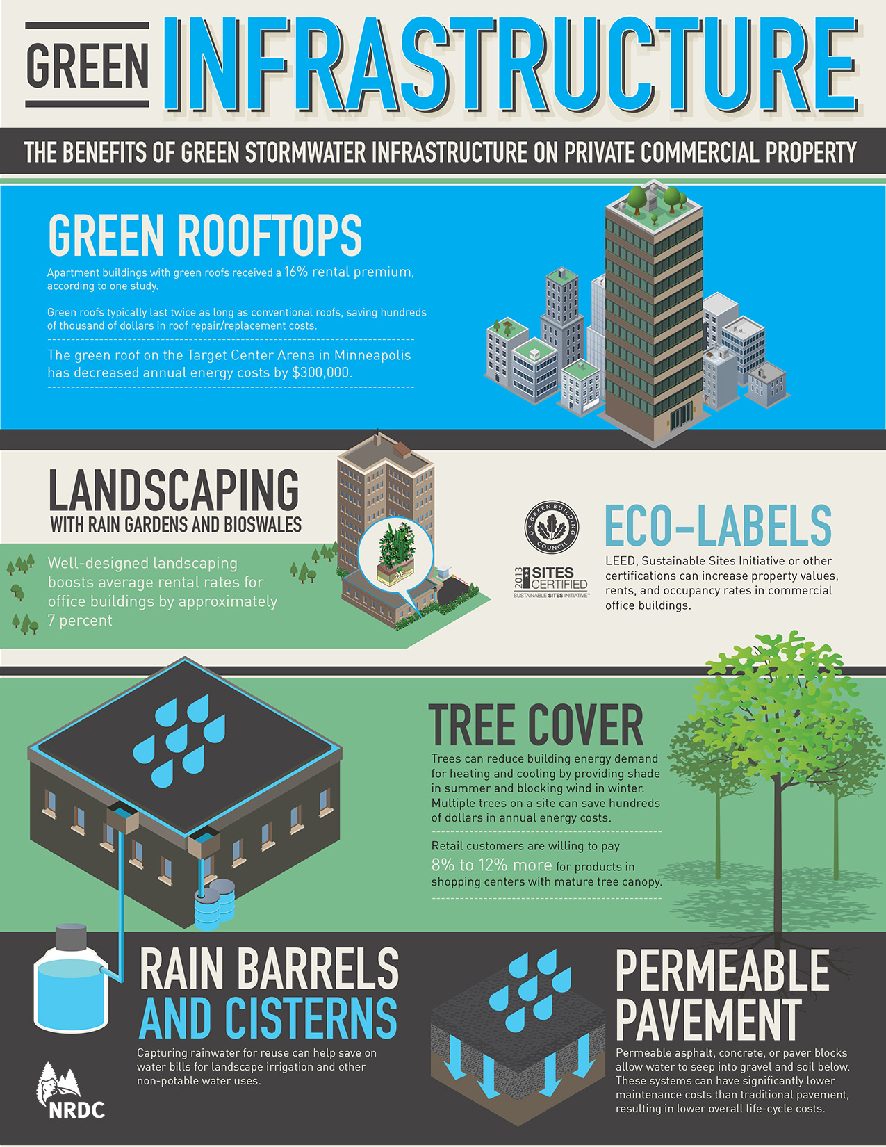 New Report Quot The Green Edge How Commercial Property