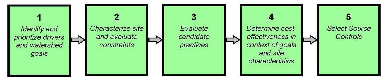 WERF_5-Step Framework