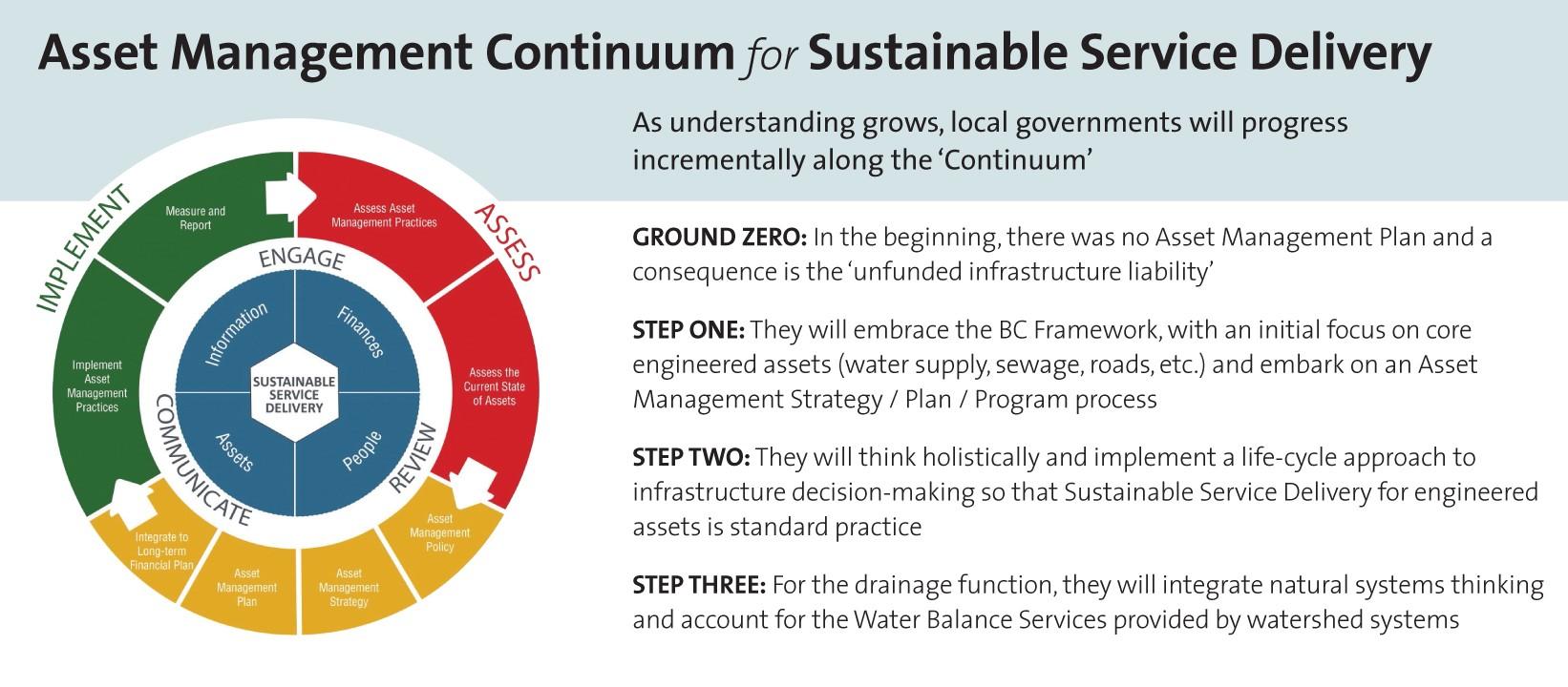 Asset Management Continuum