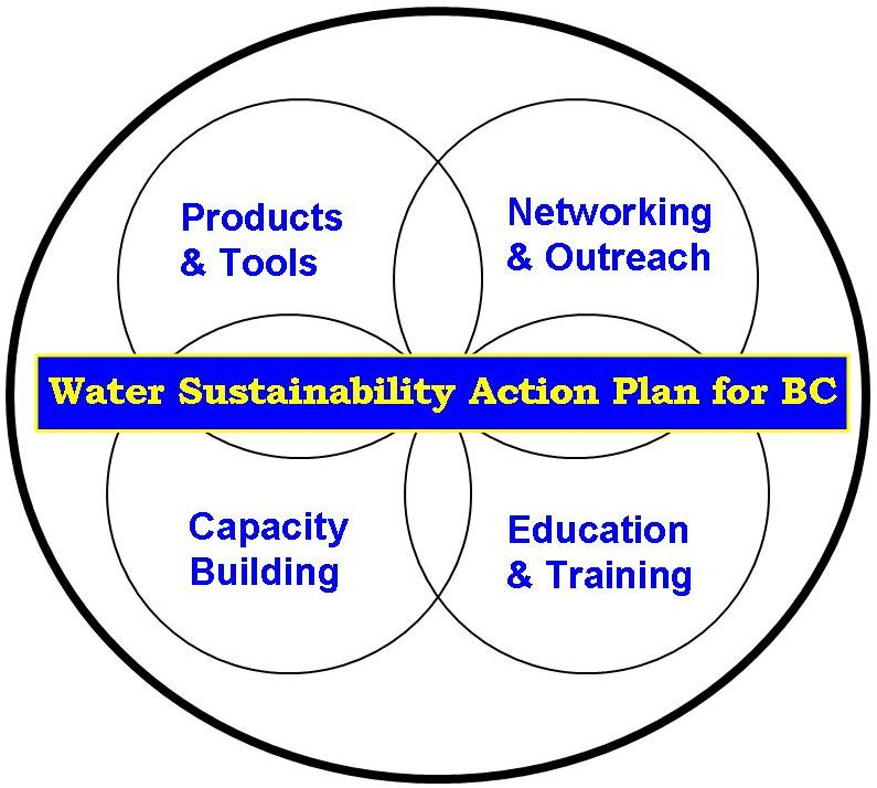 water-sustainability-action-plan_june2007_logo_trimmed