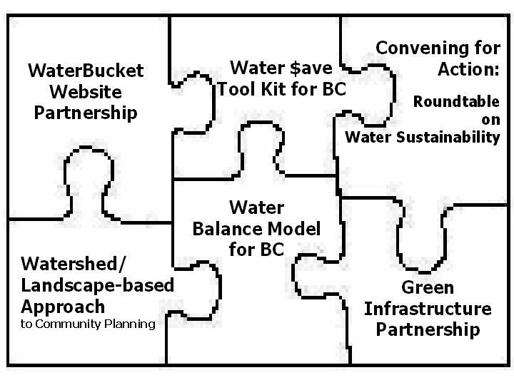 Flashback To 2004 Consultation Workshop On Model