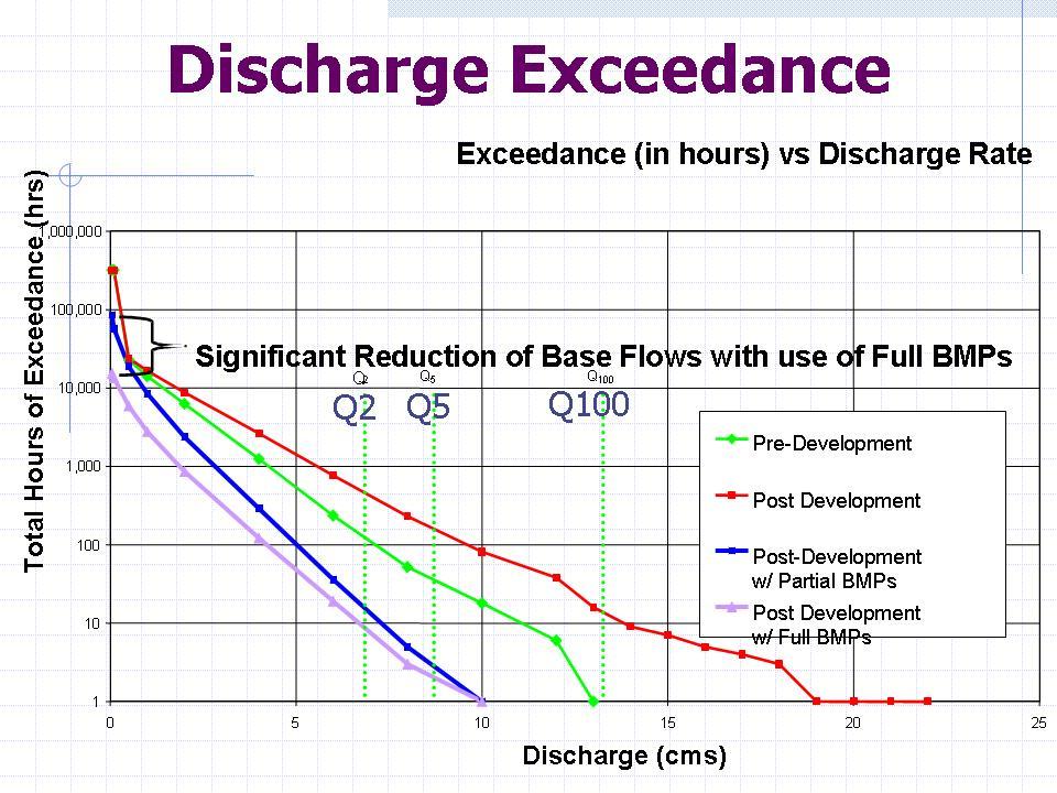 2006_Jim Dumont_Fergus Creek_Discharge Exceedance