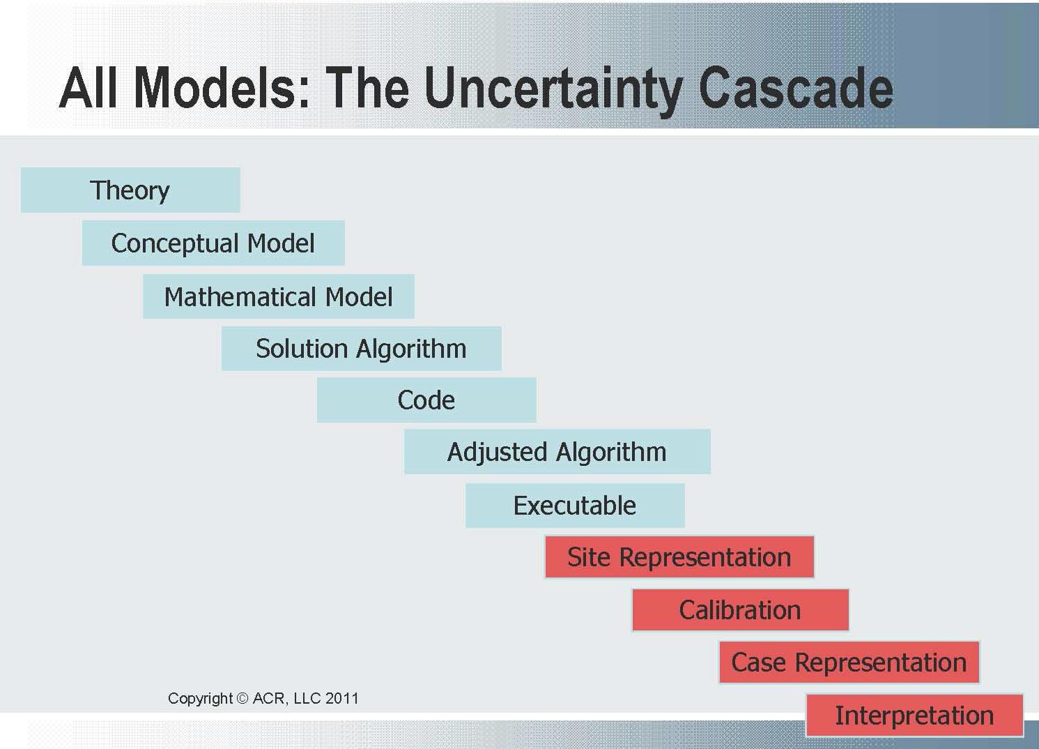 2011-WBM-Forum_Charles-Rowney_uncertainty-cascade