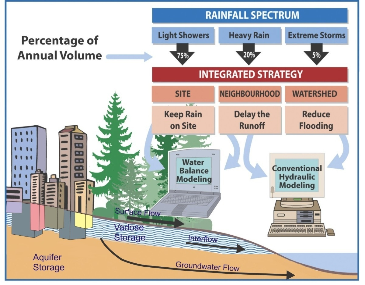 Quot Understand How Water Reaches The Stream And Design For