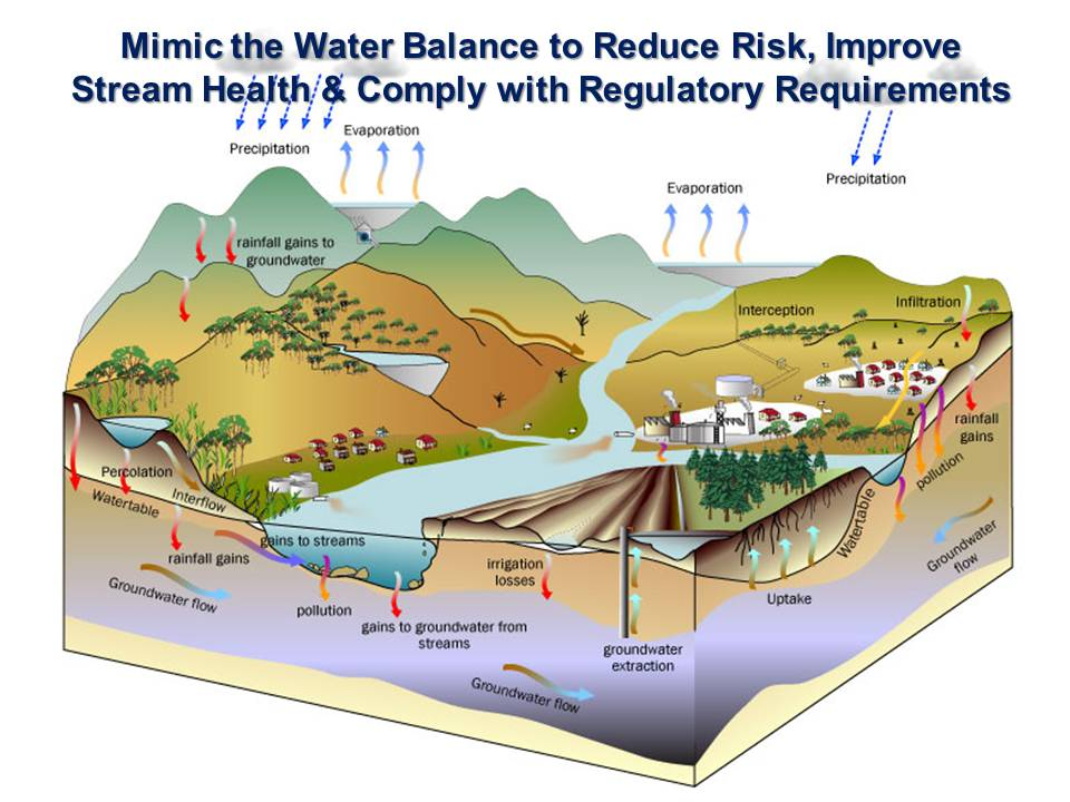 Water Balance graphic courtesy of the Integration and Application Network,  University of Maryland Center for Environmental Science  (ian.umces.edu/symbols/)