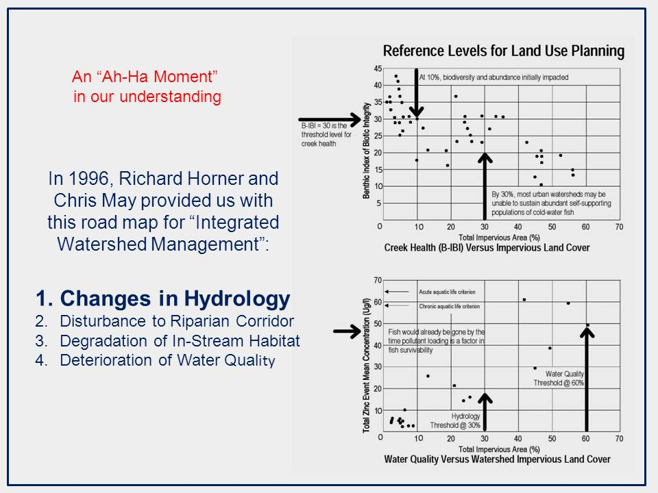 The pioneer work of Horner & May resulted in science-based reference levels for land-use planning