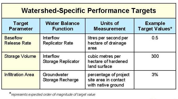 WBM_Watershed Performance Targets