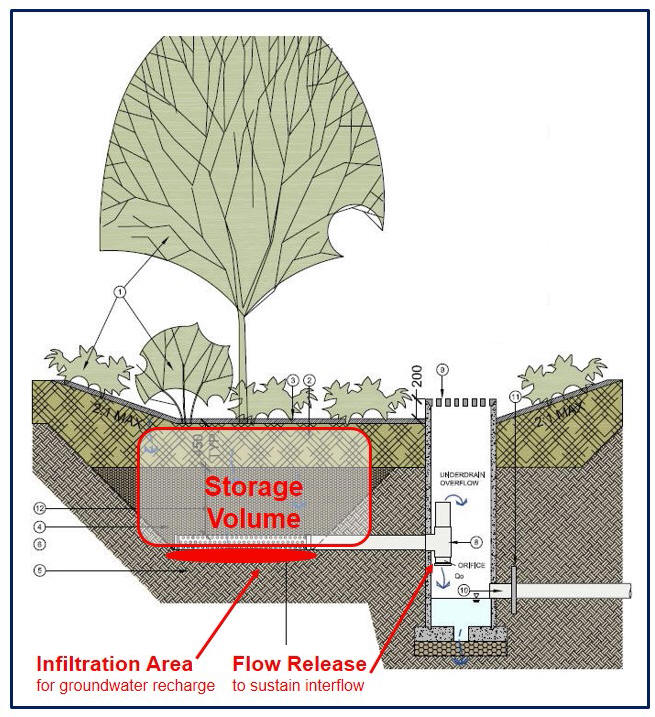 "How Performance Targets for Storage, Infiltration and Flow Release are incorporated in a Rain Garden Design                         (image source: ""Stormwater Source Control Design Guidelines 2012 (Final Report), Metro Vancouver, British Columbia)"