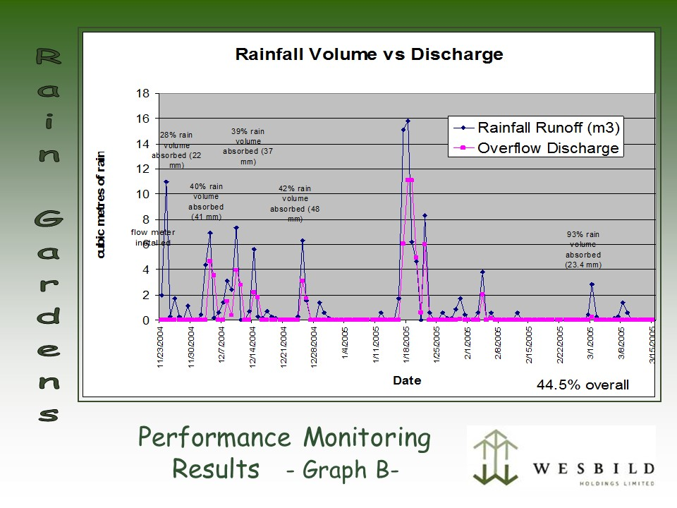 Wesbild_Rain Garden Performance Results_Don Moore_2005