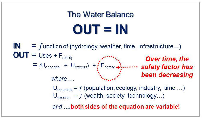 WaterOUT=WaterIN_Sep2015