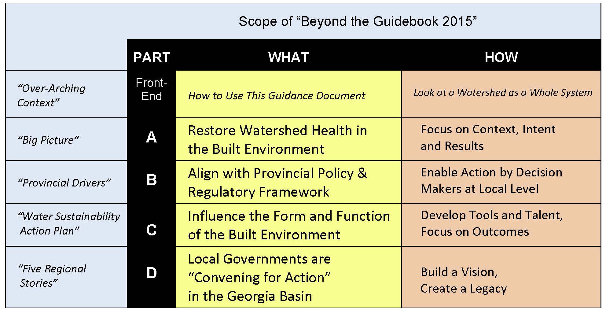 BYGB2015_scope of 4 parts
