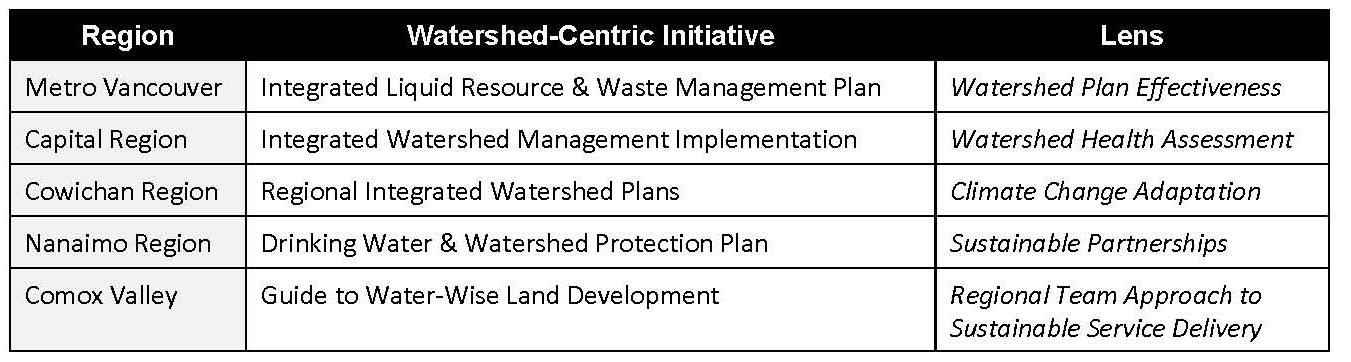 BYGB 2015_table of water-centric iniitiatives