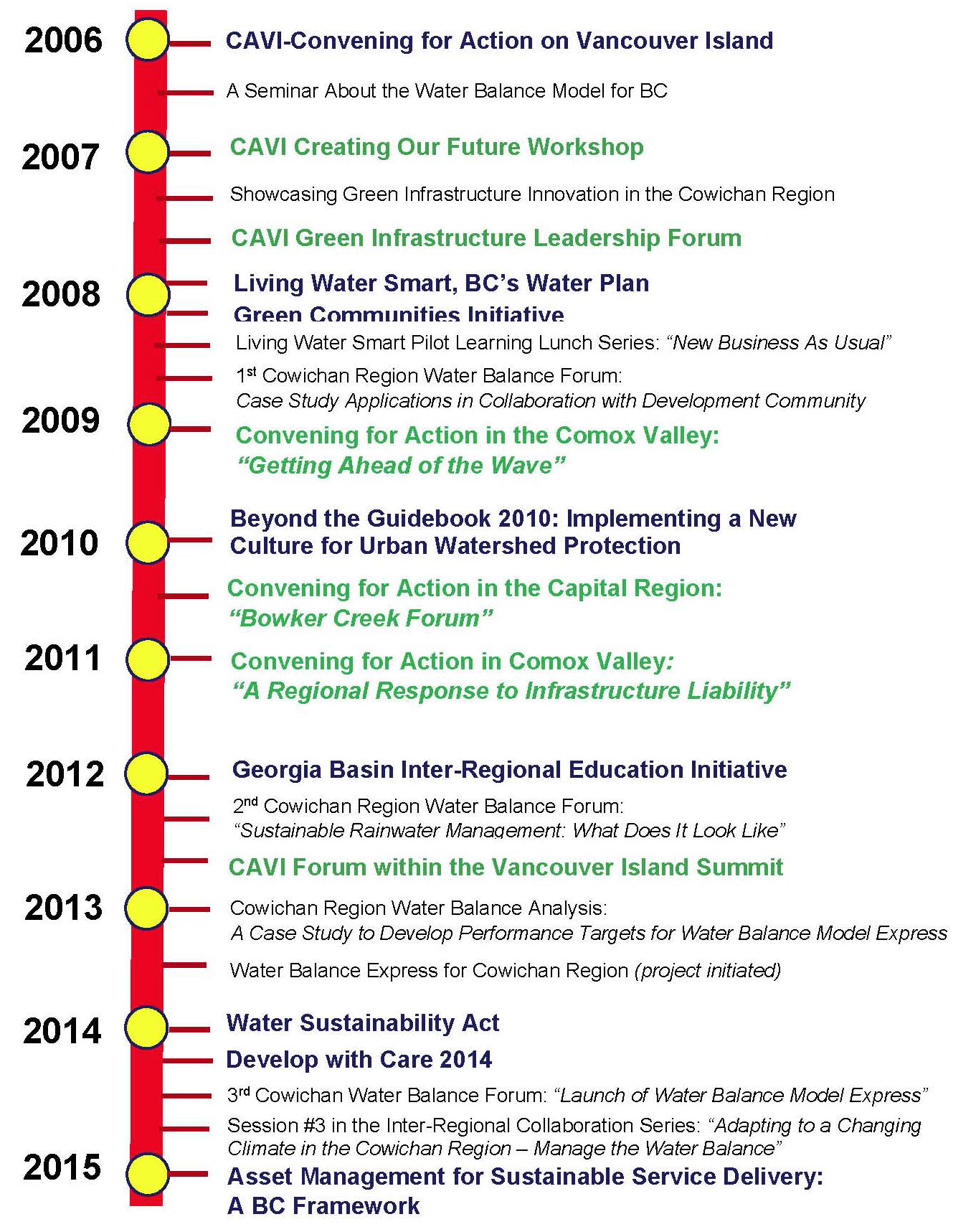BYGB2015_Timeline_Cowichan_May-2015_rev1