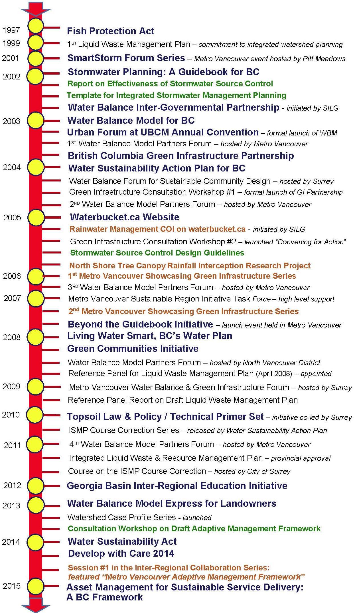 BYGB2015_Timeline_Metro Van_Aug2015_rev2