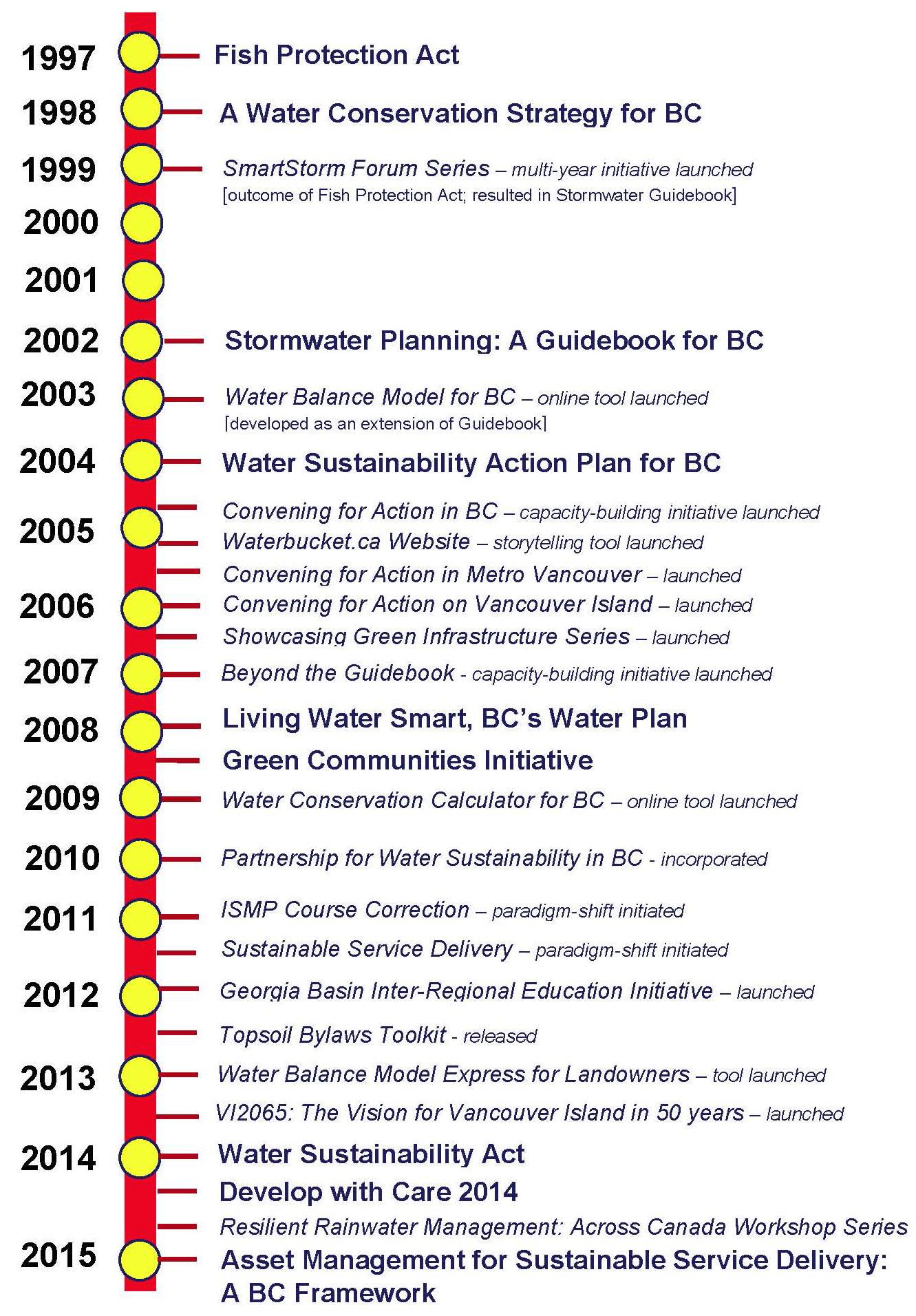 BYGB2015_Timeline_overall_Aug2015_rev2