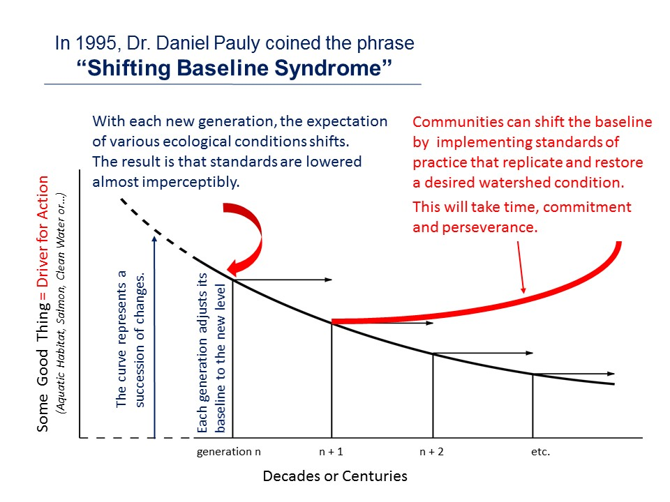 "To view Daniel Pauly tell the story of how he came to coin the phrase ""Shifting Baseline Syndrome"", visit http://mission-blue.org/2012/03/shifting-baselines-daniel-paulys-ted-talk/"