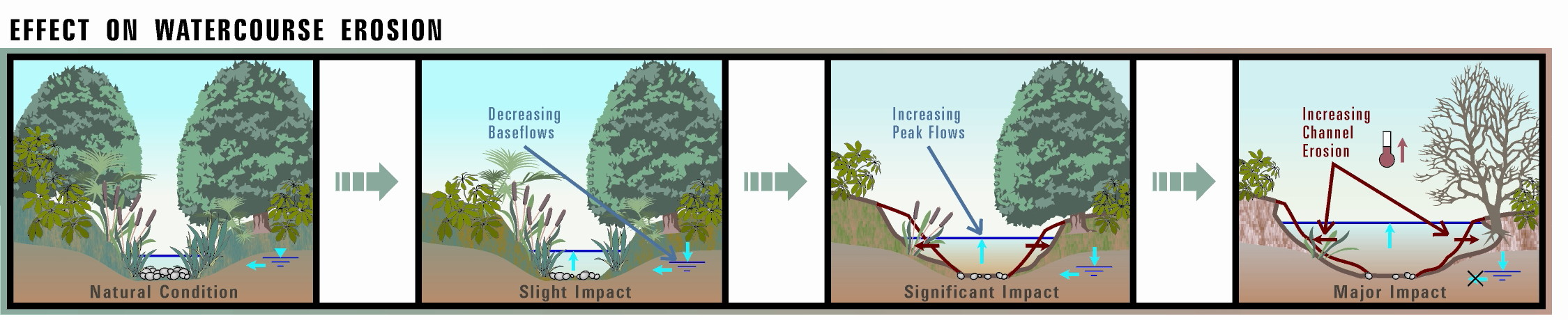 Altering the Water Balance Distribution has Wet-Weather Consequences: Increasing Surface volume + Longer Flow Duration = More Stream Erosion + Loss of Stream Habitat