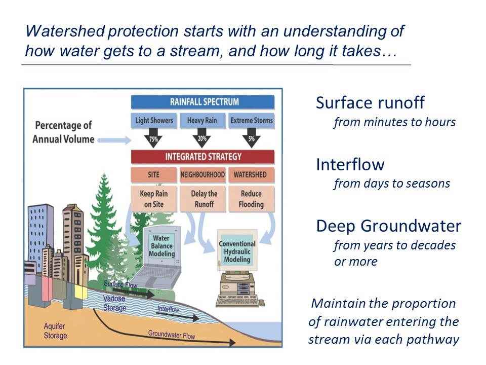 003_How Water Gets to Stream_Oct2014_version2_no border