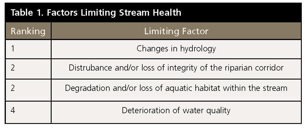 Stormwater Magazine_article_4 factors