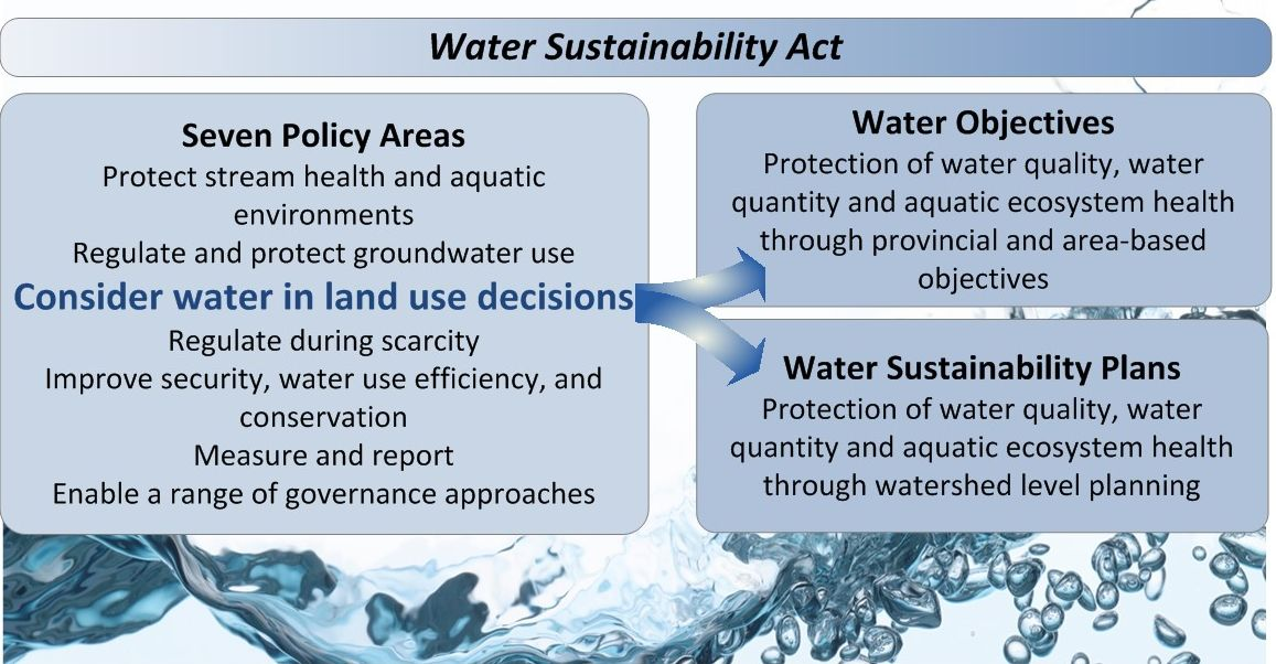 The Seven Policy Areas bring together 19 of the 45 Living Water Smart commitments
