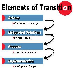 Elements of Transition_2002 Guidebook