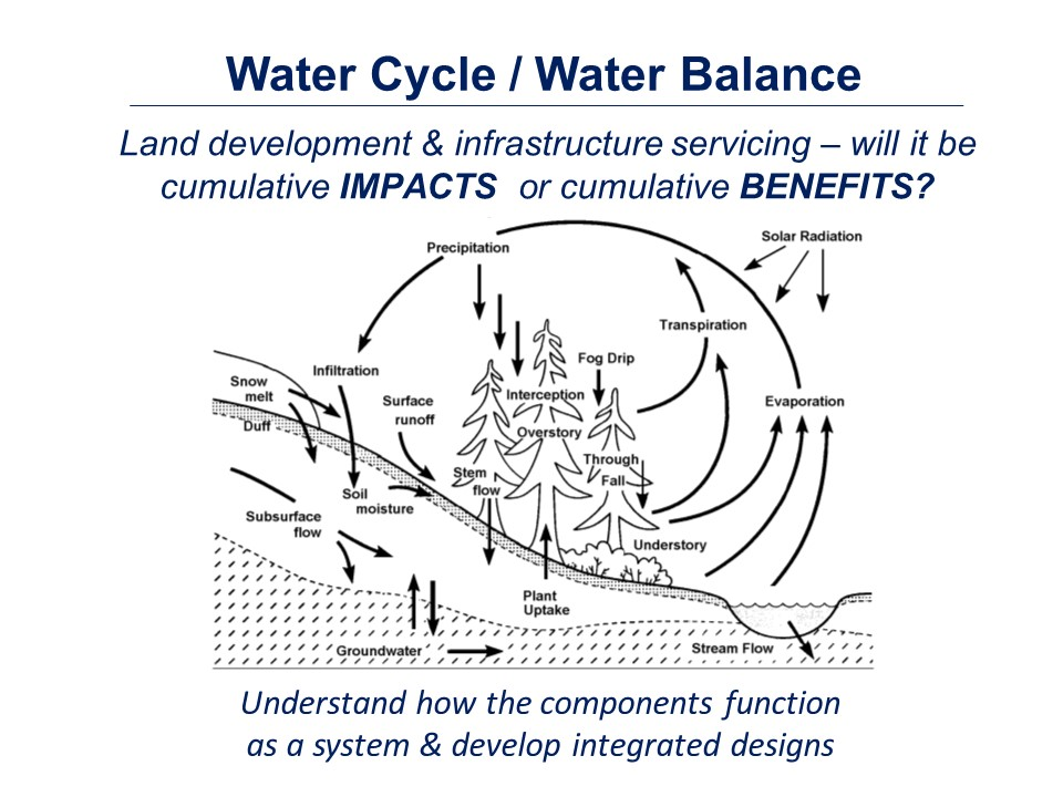 Water Cycle_version2