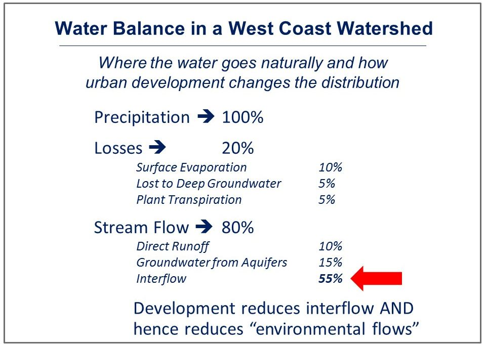 West Coast Water Balance