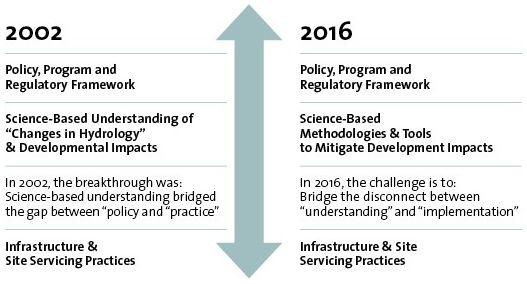 There are persistent challenges for practitioners to adopt, change or evolve practices.