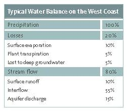 Typical Water Balance