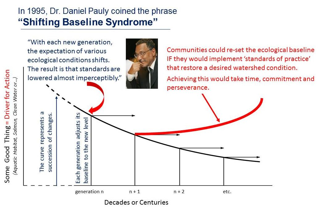 "http://mission-blue.org/2012/03/shifting-baselines-daniel-paulys-ted-talk/                                                                                                                   [ Daniel Pauly tells the story of how he came to coin the phrase ""Shifting Baseline Syndrome"" in 1995 ]"
