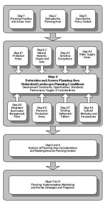 10-step-methodoloogy